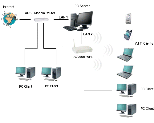 how to connect two computers through ethernet switch